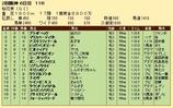 第29S:04月2週 桜花賞 成績