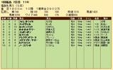第24S:04月4週 福島牝馬S 成績