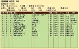 第35S:07月4週 函館記念 成績