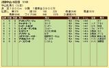第17S:03月3週 中山牝馬S 成績