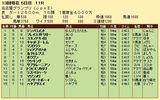 第33S:12月4週 名古屋GP 成績