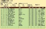 第23S:11月3週 彩の国浦和記念 成績