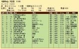 第23S:01月4週 AJCC 成績