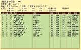 第18S:05月1週 天皇賞春 成績
