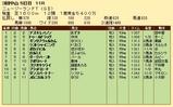 第20S:04月2週 ニュージーランドトロフィー 成績
