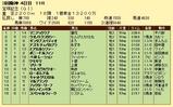 第18S:06月5週 宝塚記念 成績