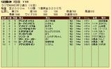 第25S:12月5週 ラジオNIKKEI杯2歳S 成績