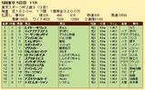 第26S:11月4週 東京スポーツ杯2歳S 成績