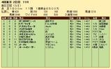 第33S:10月2週 毎日王冠 成績