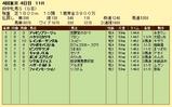 第17S:10月3週 府中牝馬S 成績