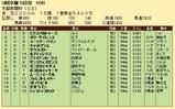 第33S:05月2週 京都新聞杯 成績