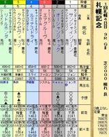 第32S:08月4週 札幌記念