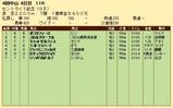 第26S:09月4週 セントライト記念 成績