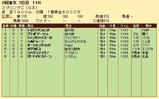 第33S:05月3週 スプリングC 成績