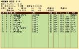 第24S:09月2週 英セントレジャー 成績
