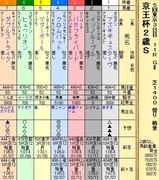 第18S:11月3週 京王杯2歳S
