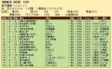 第35S:06月1週 東京優駿 成績