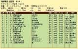 第17S:04月4週 オグリキャップ記念 成績