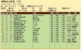 第33S:10月1週 スプリンターズS 成績