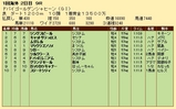 第27S:03月5週 ドバイGS 成績