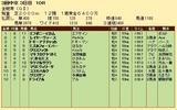 第35S:06月1週 金鯱賞 成績