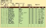 第35S:09月2週 新潟2歳S 成績