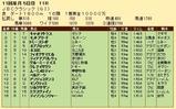 第31S:10月4週 JBCC 成績