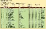 第29S:05月1週 天皇賞春 成績