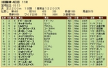 第29S:06月5週 宝塚記念 成績