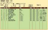 第33S:06月4週 サンクルー大賞 成績