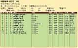 第28S:10月4週 BCC 成績