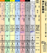 第29S:09月5週 神戸新聞杯