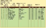 第18S:03月3週 中山牝馬S 成績