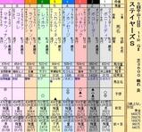 第20S:12月2週 ステイヤーズS