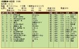 第17S:04月2週 桜花賞 成績