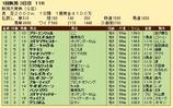 第20S:05月2週 新潟大賞典 成績