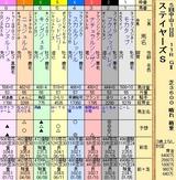 第22S:12月2週 ステイヤーズS