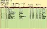 第18S:11月3週 福島記念 成績