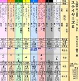 第28S:12月2週 ステイヤーズS