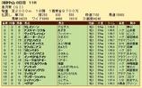 第26S:04月3週 皐月賞 成績