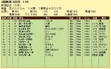 第19S:09月1週 新潟記念 成績