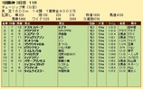 第22S:03月2週 チューリップ賞 成績