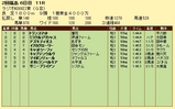 第18S:07月1週 ラジオNIKKEI賞 成績