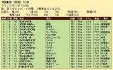 第31S:02月4週 クイーンカップ 成績
