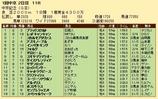 第25S:03月2週 中京記念 成績