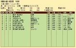 第34S:09月2週 小倉2歳S 成績