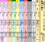 第20S:09月2週 新潟2歳S