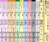 第33S:4月2週 東京スプリント