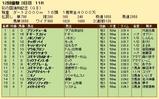 第27S:11月3週 彩の国浦和記念 成績