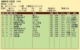 第35S:12月4週 愛知杯 成績